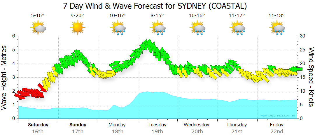 http://res3.seabreeze.com.au/images/forecast/2/syd1/rgg.png?uid=20140412090029